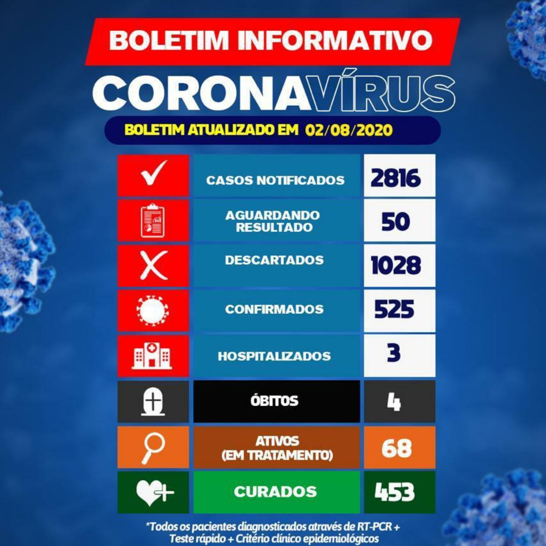 Brumado tem 68 pacientes ativos com a Covid-19