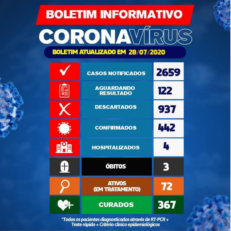 Brumado tem 72 pacientes ativos com a Covid-19