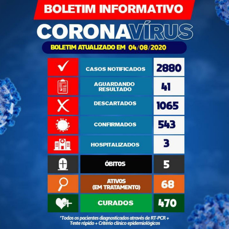 Brumado tem 10 novos casos do Novo Coronavírus, 5° óbito é confirmado