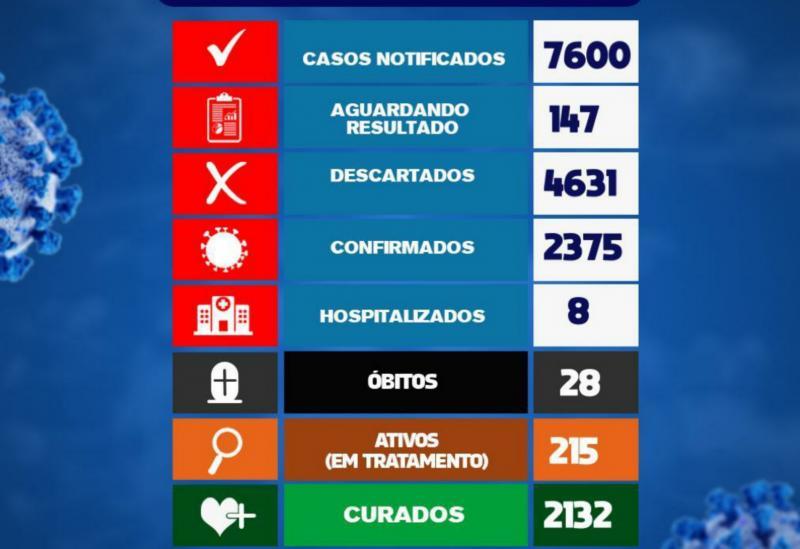 Brumado registrou 14 casos da Covid-19 nas últimas 24h