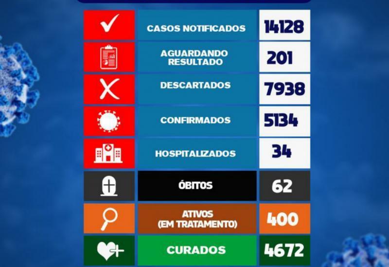 Brumado registrou 45 casos da Covid-19 nas últimas 24h