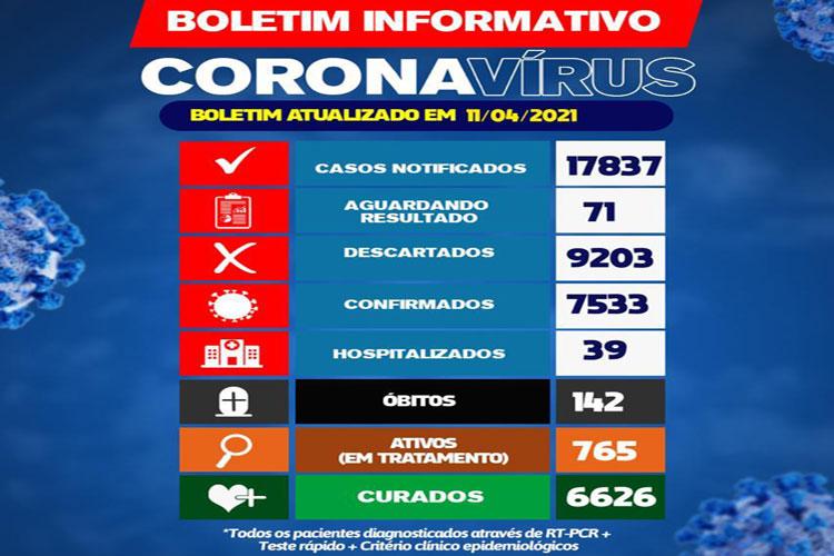 Boletim continua registrando morte por covid-19 em Brumado