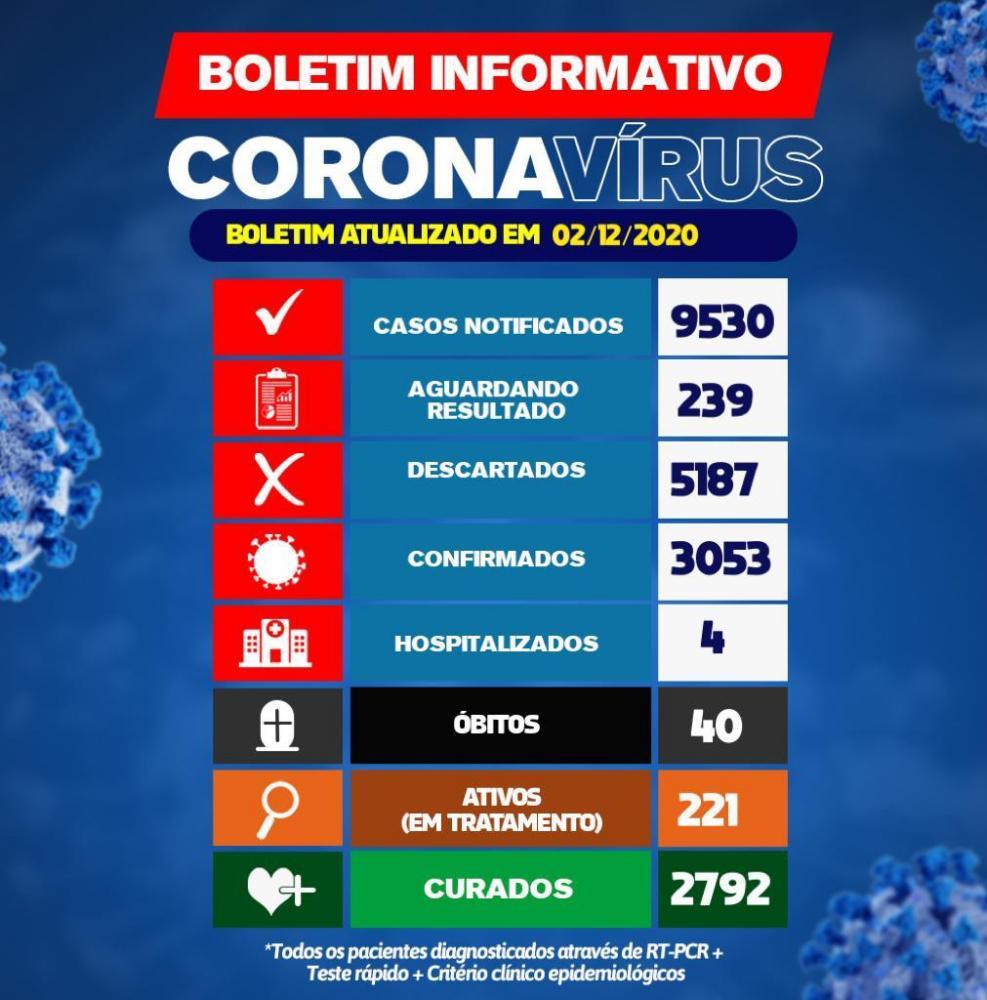 Brumado registra 60 casos do Novo Coronavírus em 24h