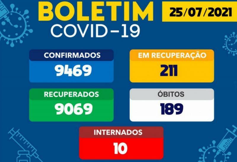 Brumado tem 211 pacientes ativos com a Covid-19