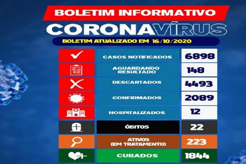 Brumado: Município registra mais 19 casos da Covid-19 nas últimas 24h